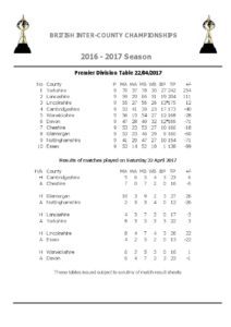 Results April 2 2017.pdf-pages